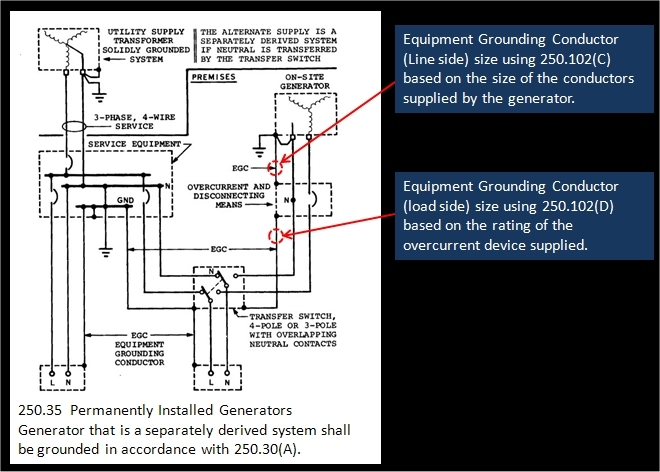 2008 nec changes test 9 which table would be used to select the size of equipment grounding conductor that go between the generator and the enclosure for the circuit breaker keyboard keysfo
