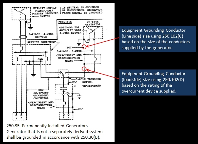 2008 NEC Changes Test 9  Phase Wire Disconnect Grounding Diagram on