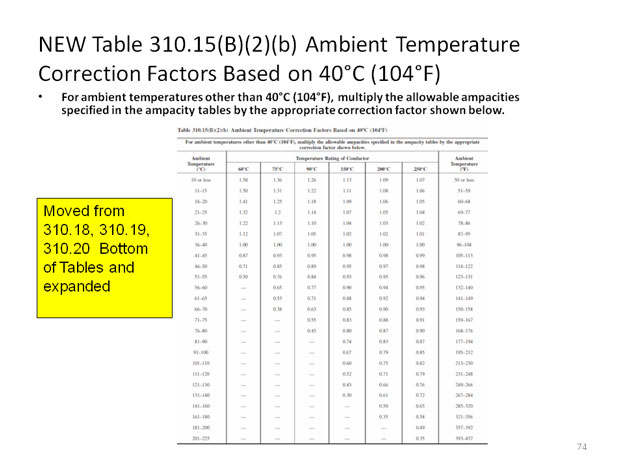 Nec ampacity table 310 15 restaurant interior design drawing 2011 changes test 8 rh electrician2 com 2014 nec wire ampacity chart national electrical code ampacity tables greentooth Image collections