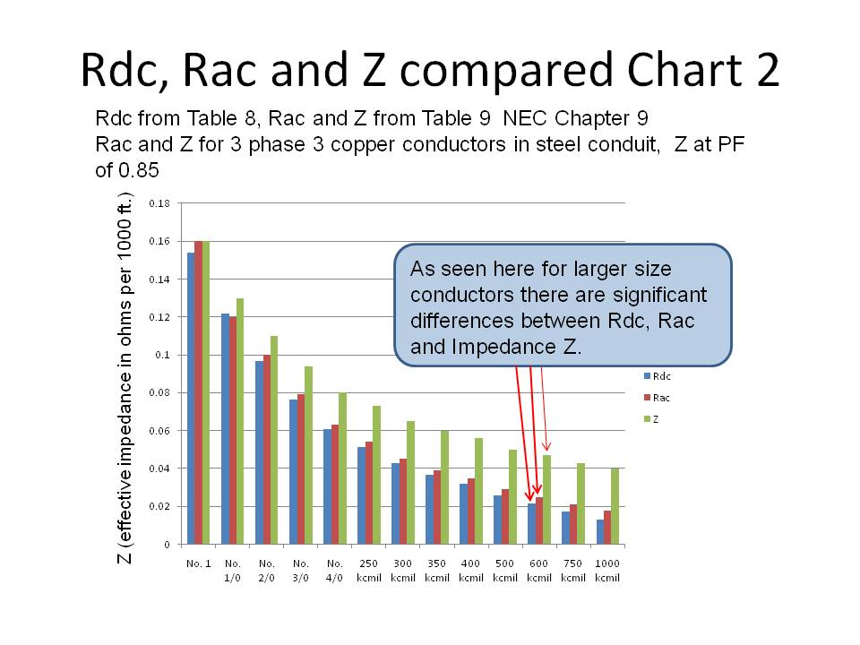 Voltage drop test 3 for conductors larger than no 2 awg there are between rdc rac and impedance z greentooth Choice Image