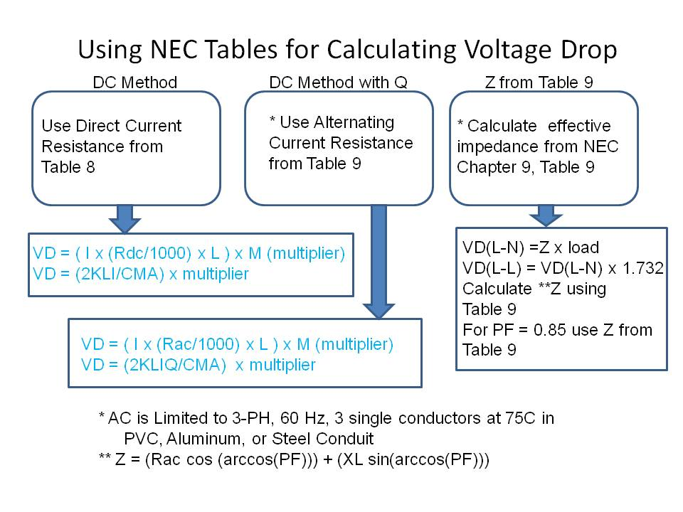 Voltage drop test 1 when we use the direct current method of finding voltage drop we can use the resistances from table 8 of the nec or use the following equation where l is greentooth